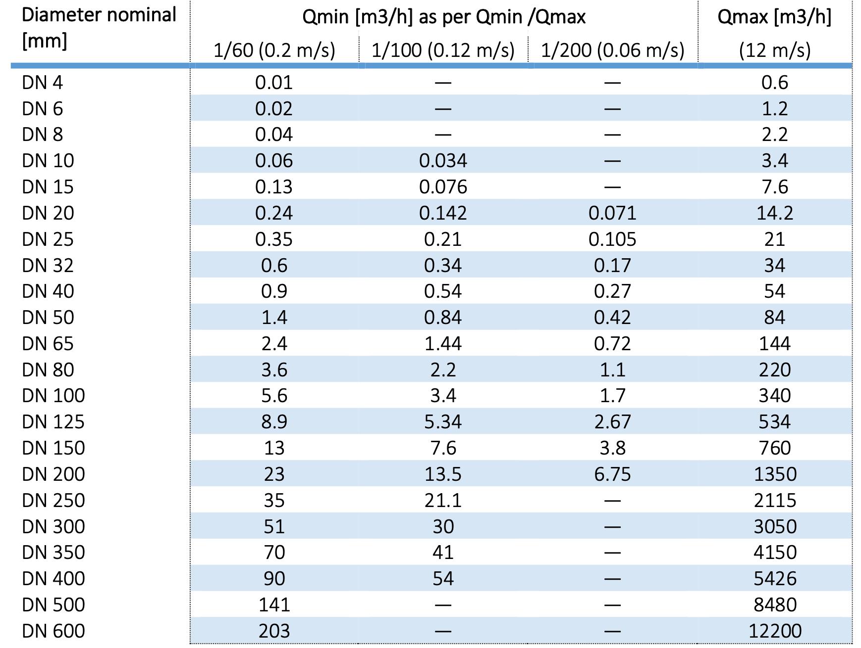 Bảng tra lưu lượng Flow38