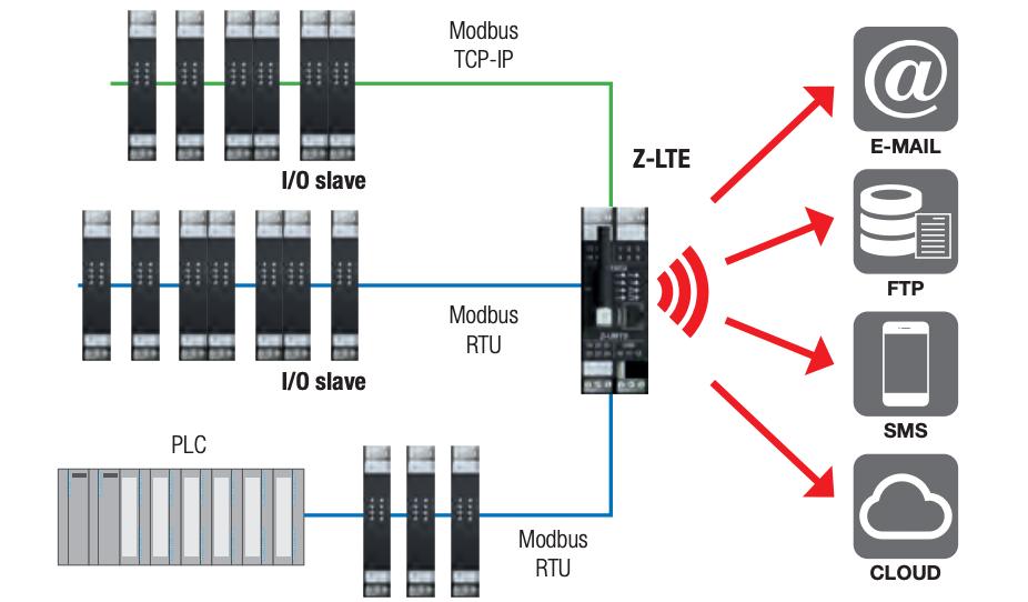 Ứng dụng bộ ghi dữ liệu Z-LTE