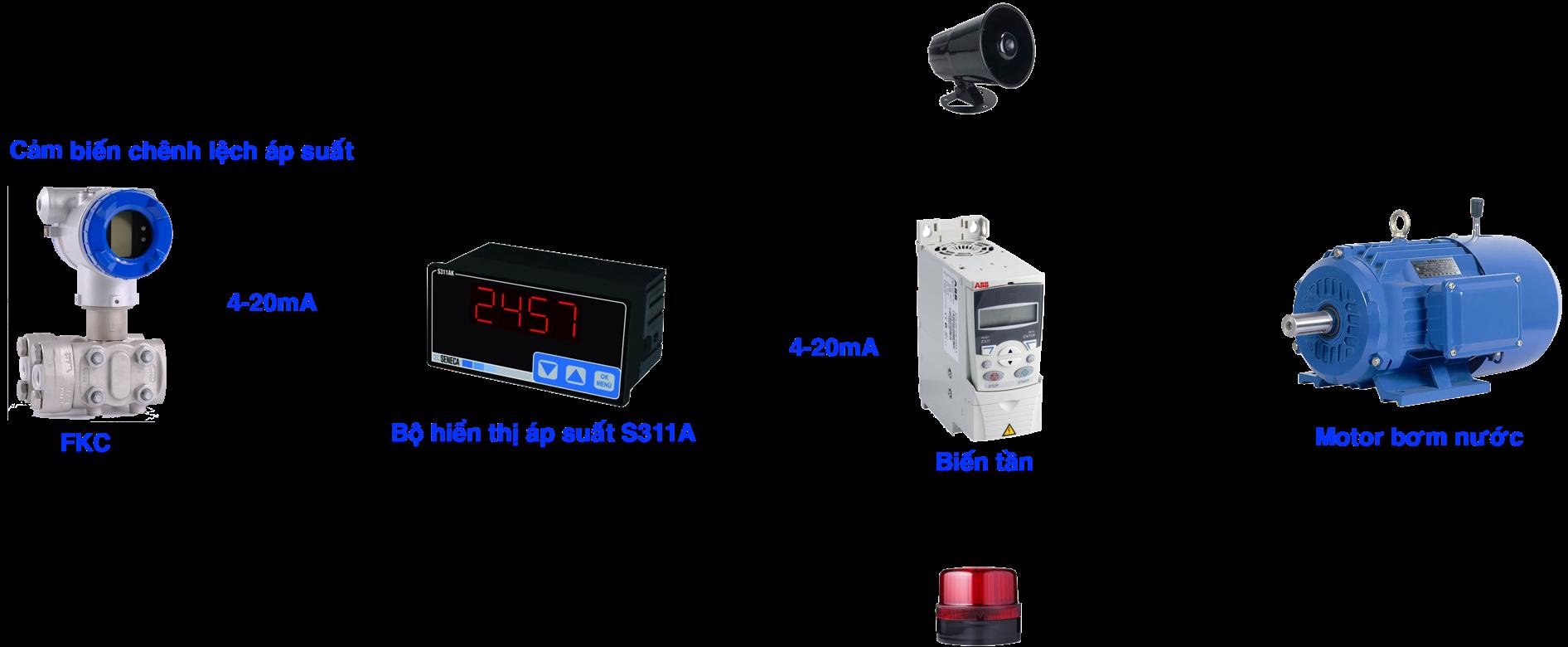 Ưng dụng cảm biến chênh áp suất nước
