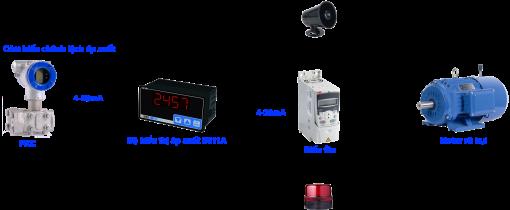 Ứng dụng cảm biến chênh lệch áp suất cho lọc bụi