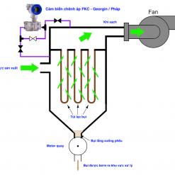 Ứng dụng cảm biến chênh lệch áp suất trong lọc bụi